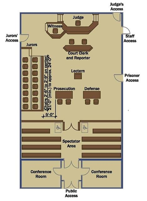 Jury box in courtroom layout plan