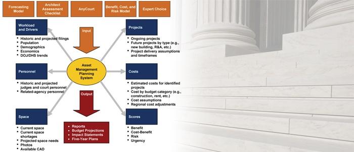 AOUSC - WASHINGTON, DC - Business Data