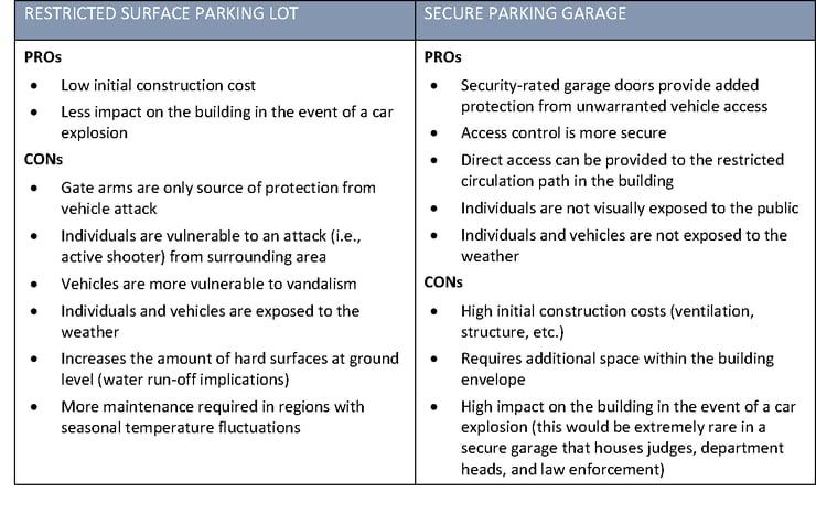 Restricted surface vs secure parking garage