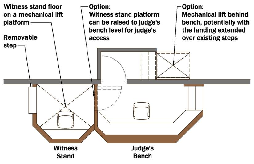 Judges Lift Diagram